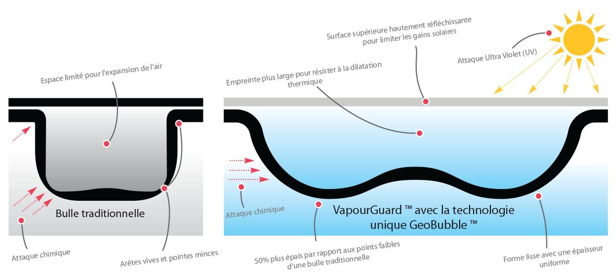Vapourguard with Unique Geobubble Technology
