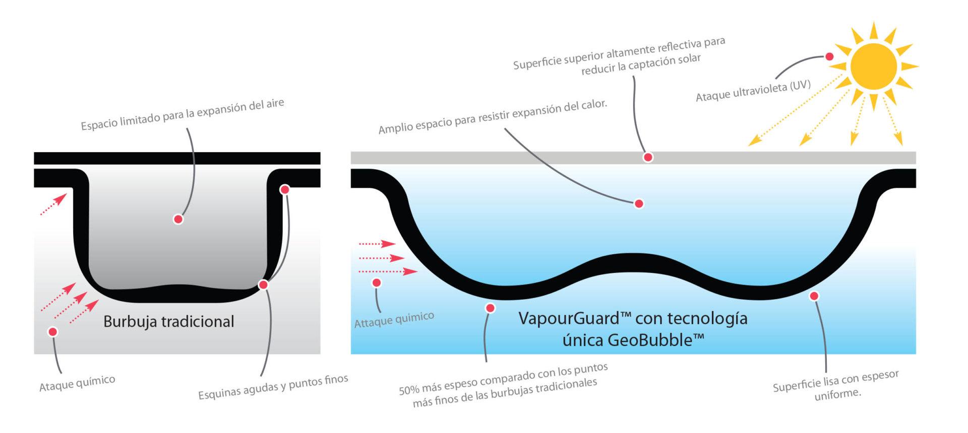 Vapourguard with Unique Geobubble Technology